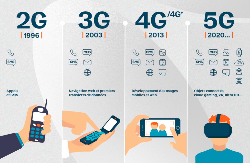 2G 3G 4G 5G - évolution des usages