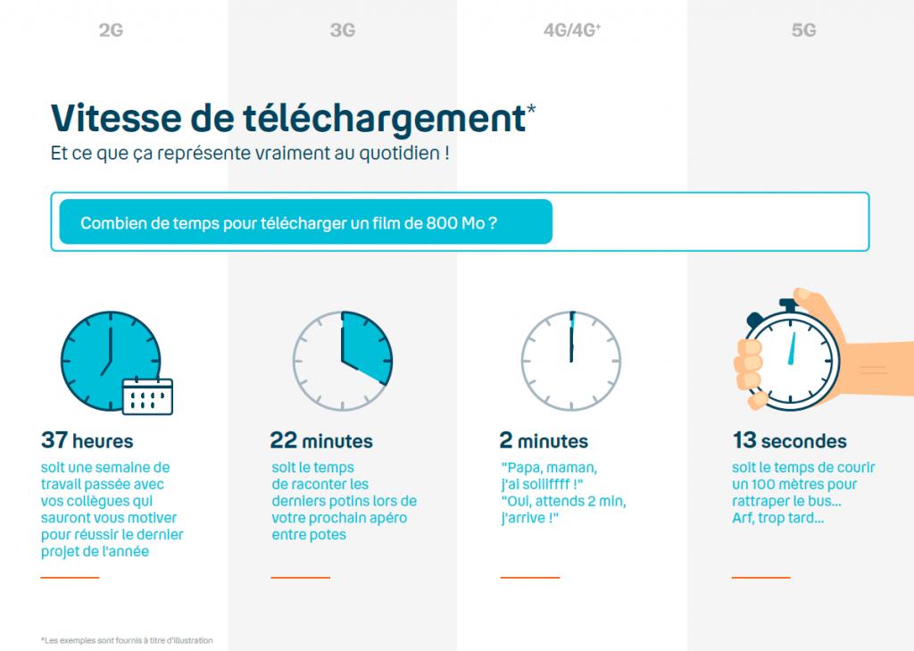 2G 3G 4G 5G - Amélioration de la vitesse de téléchargement
