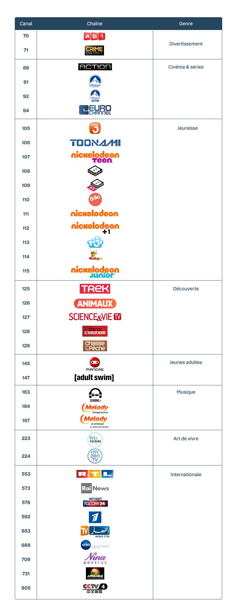 Chaînes offertes en clair - Bouygues Telecom - Bbox