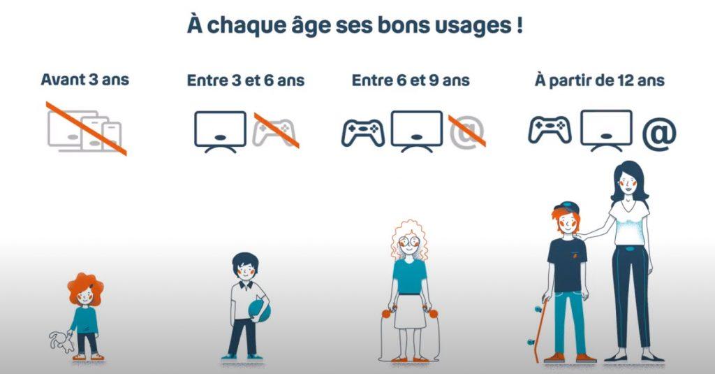 Infographie - Outils numériques- enfants - ados - 3 ans - 6 ans - 9 ans - 12 ans
