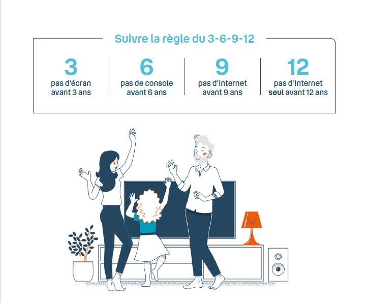 Infographie - 3 ans 6 ans 9 ans 12 ans - Règles - parents - enfants - outils numériques