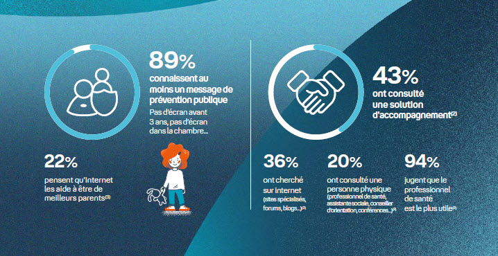 Infographie - engagement des parents - parents - enfants - numérique