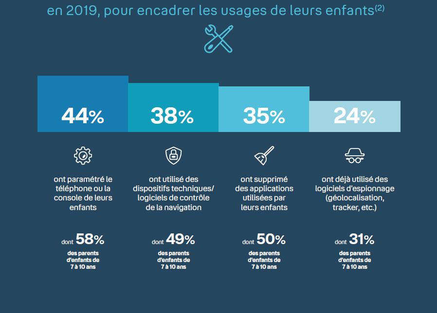 Infographie - encadrement des usages des enfants - numérique - parents - enfants