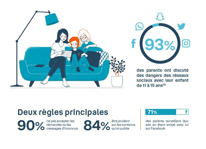 Infographie - réseaux sociaux - parents - enfants - sécurité