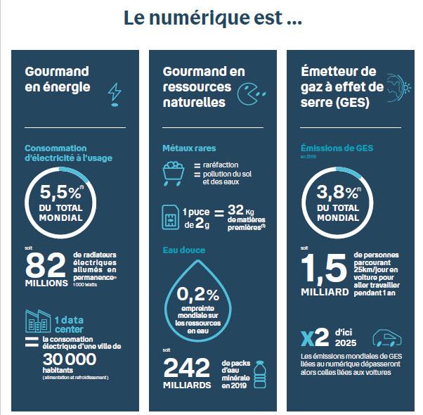 Infographie - numérique - impact du numérique - environnement