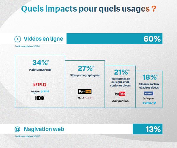 Infographie - pour les usagers - impact du numérique - environnement