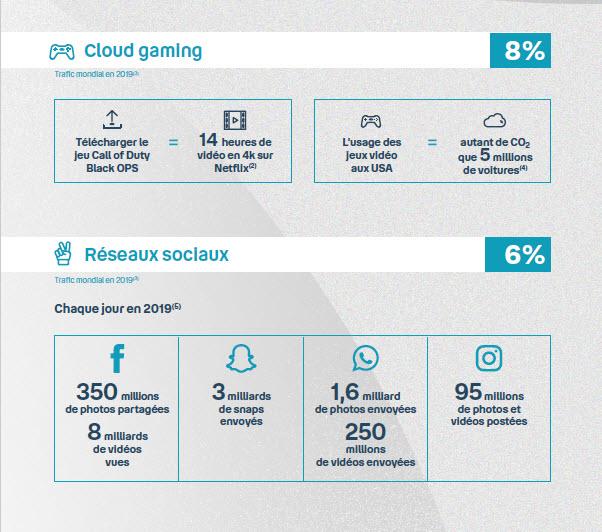 Infographie - Gaming - Réseaux sociaux - numérique - environnement