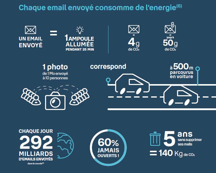 Email - Impact du numérique - environnement