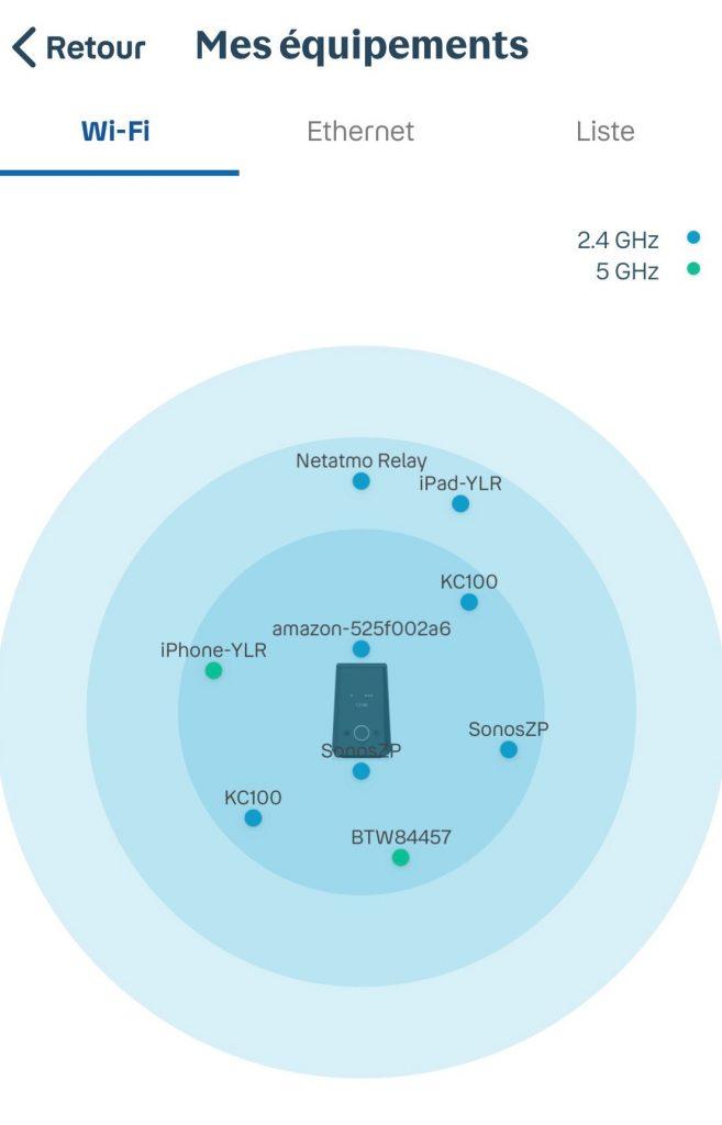 Application Espace Client - Gestion Bbox - Mes équipements connectés