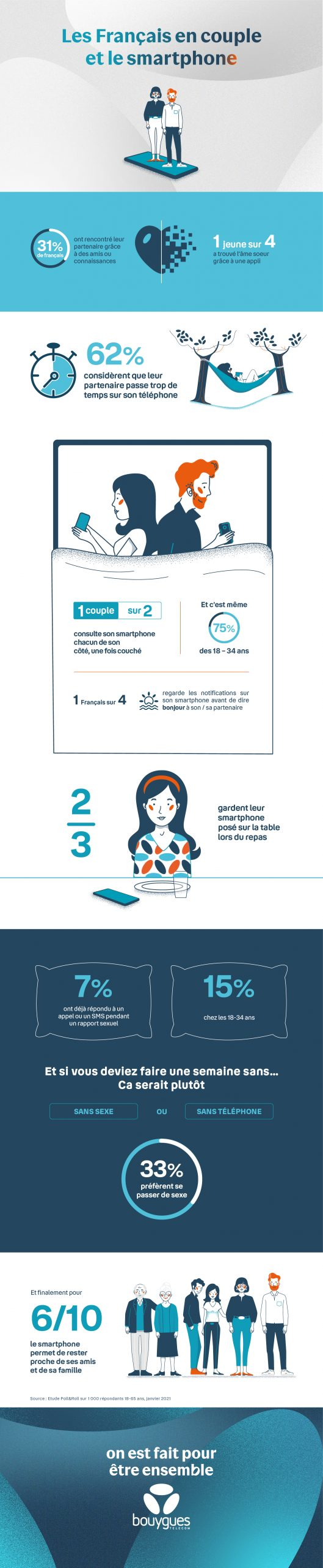 Infographie - Couple - smartphone - chiffres